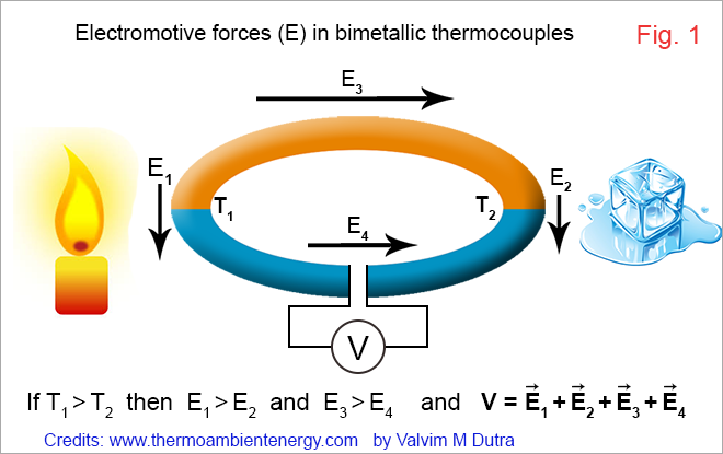 Electromotive forces in bimetallic thermocouples