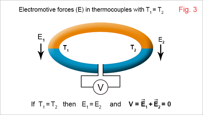 Electromotive forces in bimetallic thermocouples 3